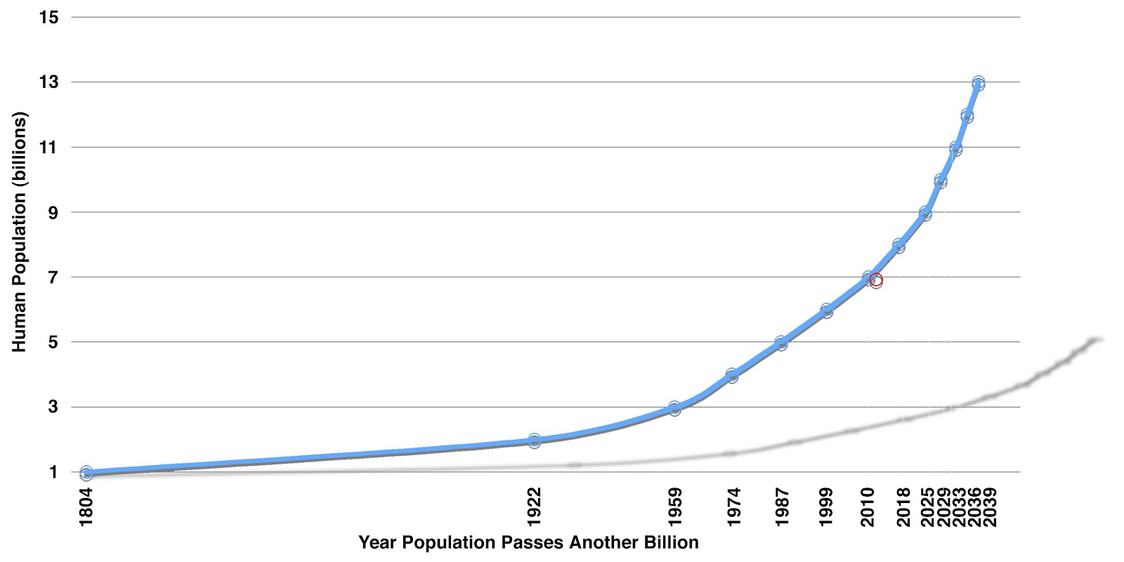 Human Population Growth - Graph shows Recent and Projected population growth Data